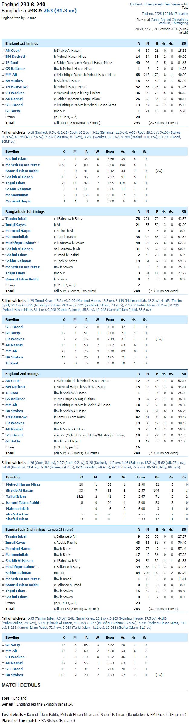 england-tour-of-bangladesh-1st-test-bangladesh-v-england-at-chittagong-oct-20-24-2016