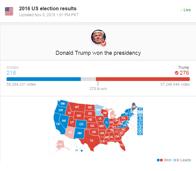 donal-trump-won-the-us-election