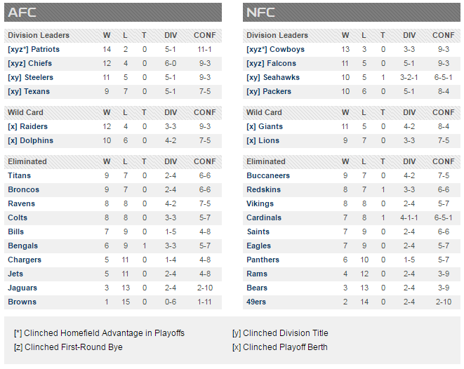 NFL Playoff Picture NFL.com